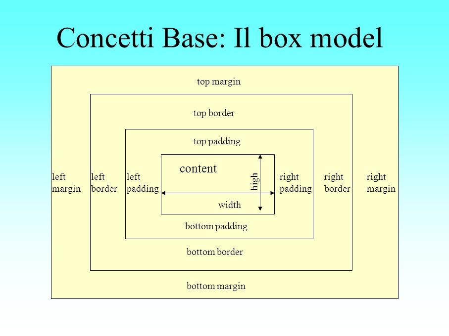 Concetti Base: Il box model high width content left padding right padding top padding bottom padding left border right border top border bottom border