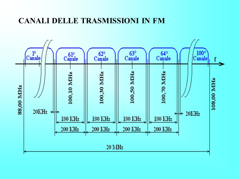 Nella modulazione di frequenza, la frequenza della portante viene fatta variare secondo l'ampiezza della modulante, mentre l'ampiezza della portante r