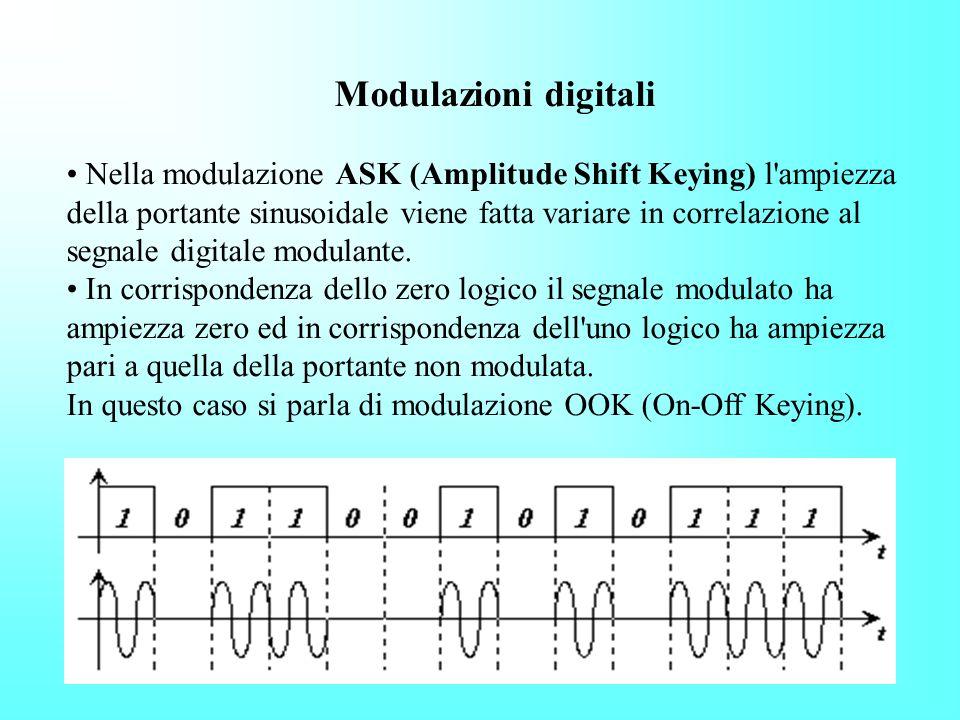 Modulazione di fase PM - (Phase Modulation = Modulazione di fase) La modulazione di fase è molto simile alla modulazione di frequenza. In questo caso