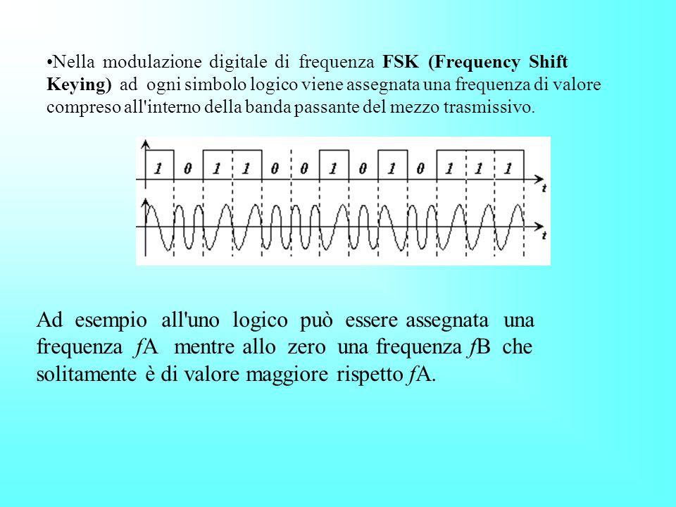 Modulazioni digitali Nella modulazione ASK (Amplitude Shift Keying) l'ampiezza della portante sinusoidale viene fatta variare in correlazione al segna