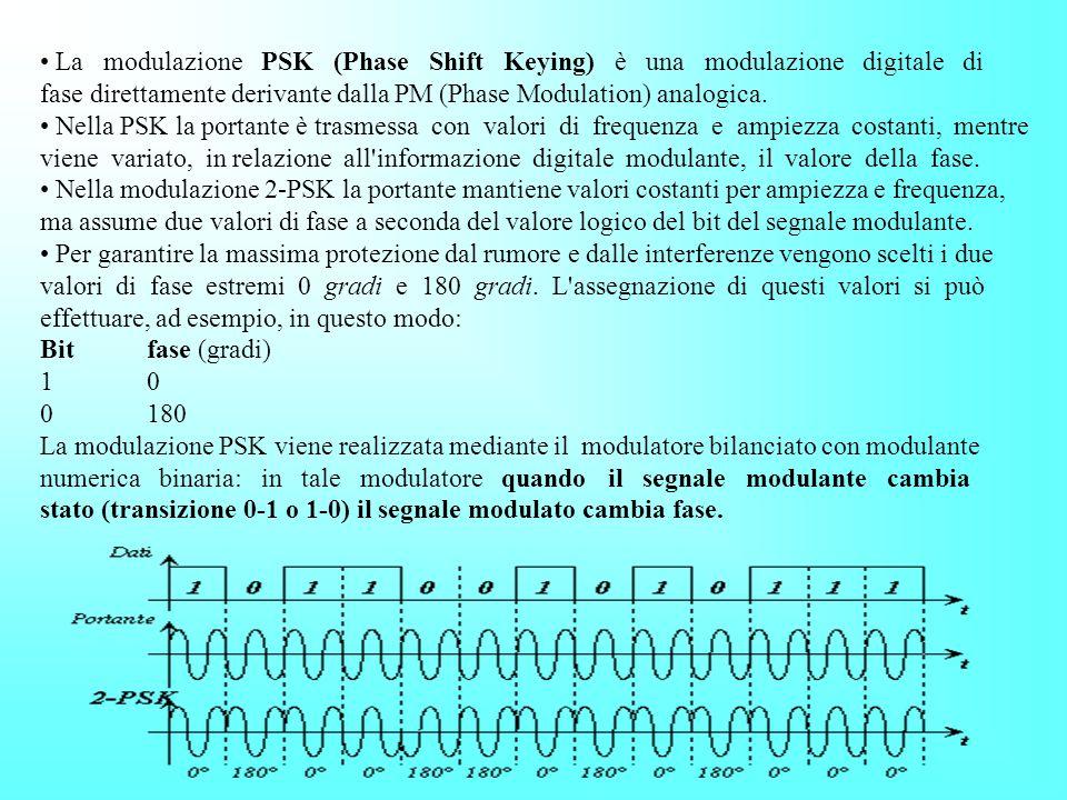 Nella modulazione digitale di frequenza FSK (Frequency Shift Keying) ad ogni simbolo logico viene assegnata una frequenza di valore compreso all'inter