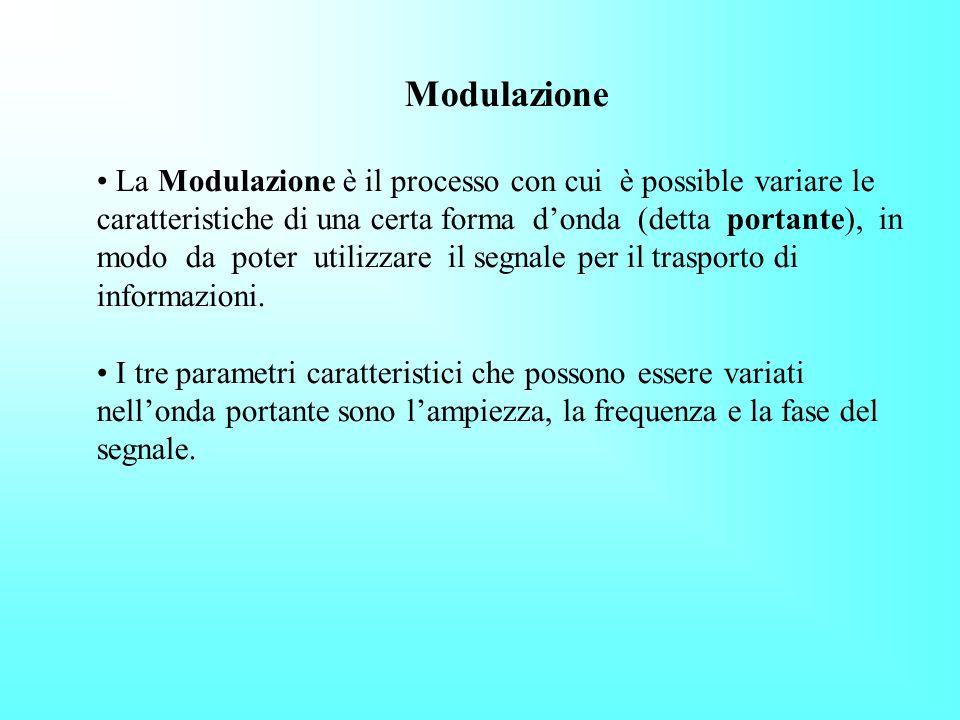 Modulazione La Modulazione è il processo con cui è possible variare le caratteristiche di una certa forma donda (detta portante), in modo da poter utilizzare il segnale per il trasporto di informazioni.