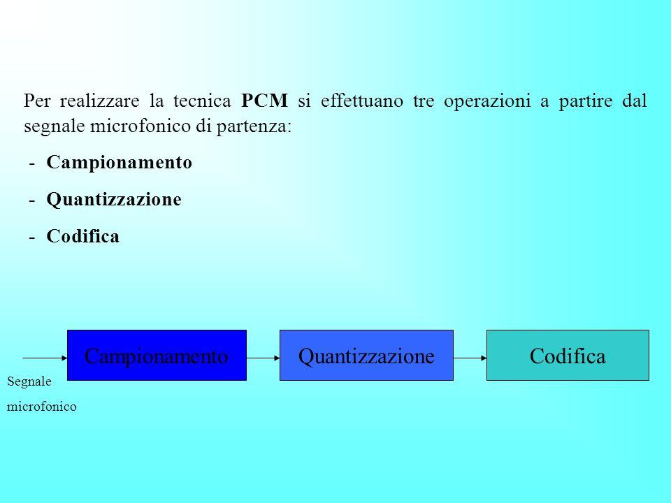 Il PCM di tipo europeo, consente di far transitare su un solo cavo coassiale 32 telefonate contemporaneamente, senza naturalmente che interferiscano f