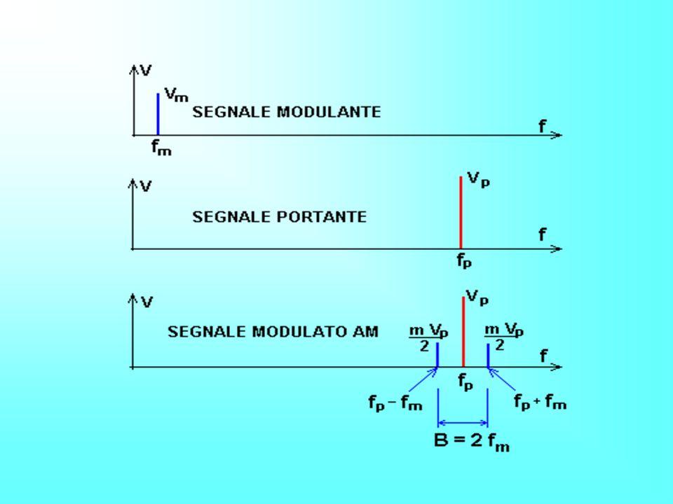 Spettro del segnale modulato In generale un segnale modulato in ampiezza ha uno spettro costituito dallo spettro del segnale modulante raddoppiato e collocato simmetricamente attorno alla frequenza portante (bande laterali) Ne segue che loccupazione di banda del segnale modulato e doppia rispetto a quella del segnale modulante Si possono adottare tecniche per sopprimere la banda laterale inferiore, ed anche la frequenza portante mediante filtri passa banda (Single Sided Band) –la frequenza della portante generalmente si potra eliminare quando il segnale in banda base non ha componente continua o comunque vicine alla frequenza nulla