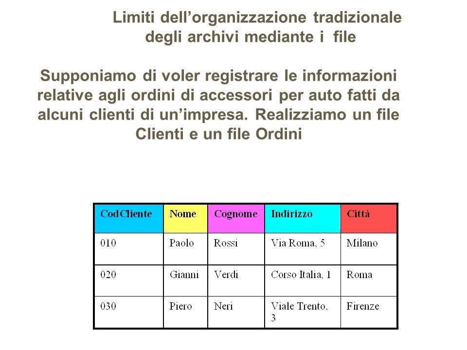 Limiti dellorganizzazione tradizionale degli archivi mediante i file Supponiamo di voler registrare le informazioni relative agli ordini di accessori