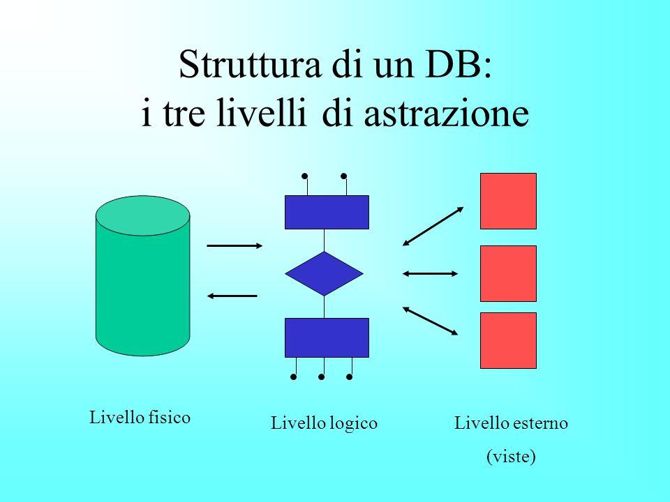 Struttura di un DB: i tre livelli di astrazione Livello fisico Livello logicoLivello esterno (viste)