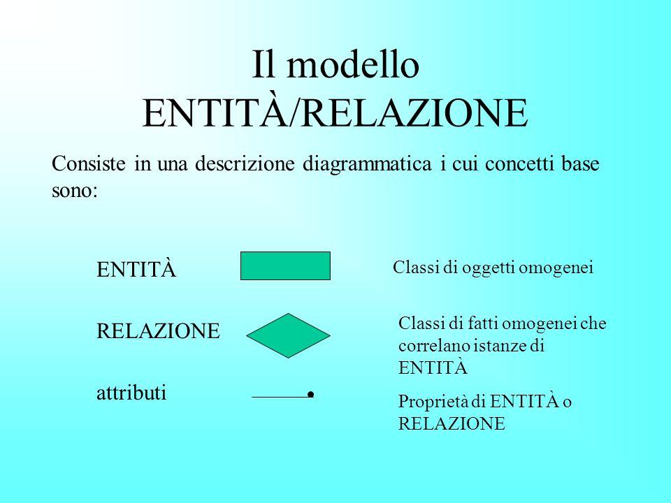 Il modello ENTITÀ/RELAZIONE Consiste in una descrizione diagrammatica i cui concetti base sono: ENTITÀ RELAZIONE attributi Classi di oggetti omogenei Classi di fatti omogenei che correlano istanze di ENTITÀ Proprietà di ENTITÀ o RELAZIONE