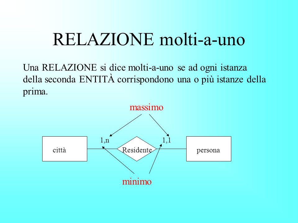RELAZIONE molti-a-uno Una RELAZIONE si dice molti-a-uno se ad ogni istanza della seconda ENTITÀ corrispondono una o più istanze della prima.