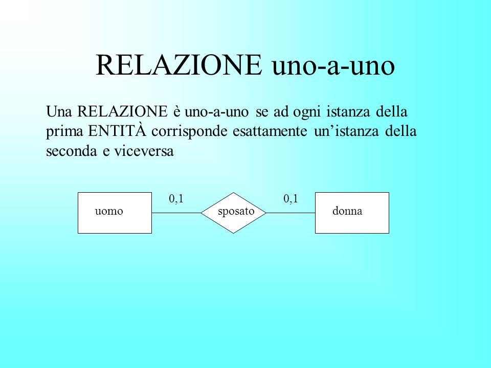 RELAZIONE uno-a-uno 0,1 uomosposatodonna Una RELAZIONE è uno-a-uno se ad ogni istanza della prima ENTITÀ corrisponde esattamente unistanza della seconda e viceversa