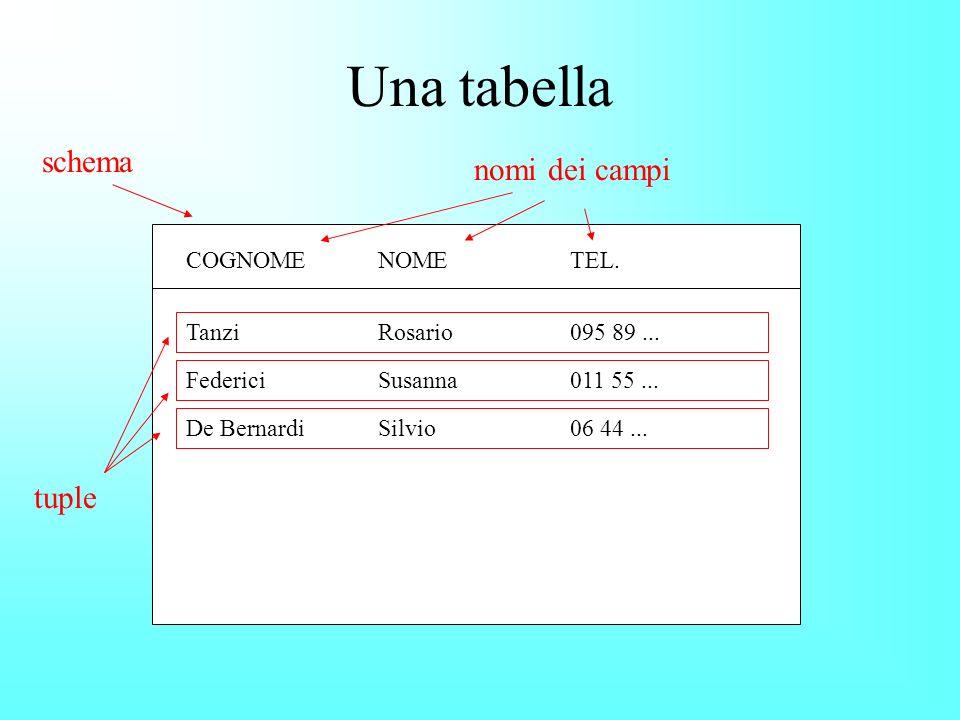 Una tabella COGNOMENOMETEL.TanziRosario095 89... FedericiSusanna011 55...