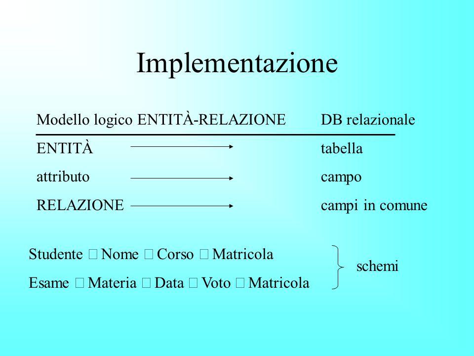 Implementazione Modello logico ENTITÀ-RELAZIONEDB relazionale ENTITÀtabella attributo campo RELAZIONE campi in comune Studente Nome Corso Matricola Esame Materia Data Voto Matricola schemi