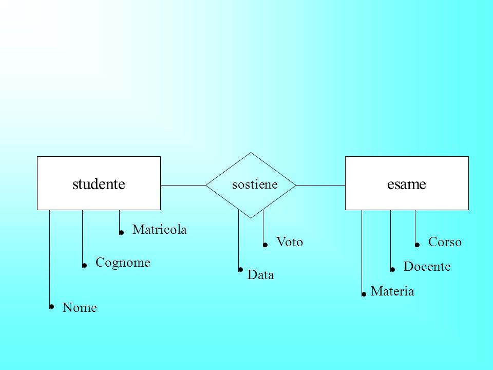studente sostiene esame Nome Cognome Matricola Materia Docente CorsoVoto Data