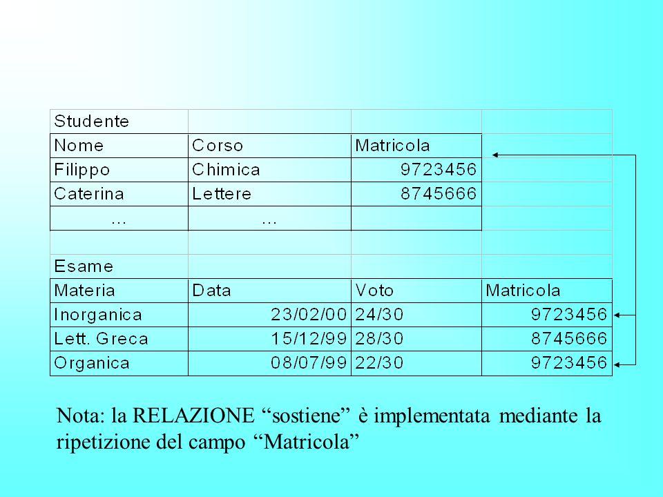 Nota: la RELAZIONE sostiene è implementata mediante la ripetizione del campo Matricola