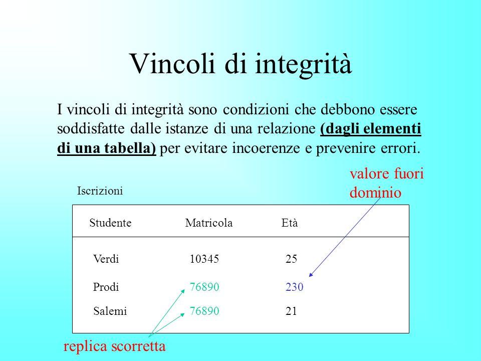 Vincoli di integrità I vincoli di integrità sono condizioni che debbono essere soddisfatte dalle istanze di una relazione (dagli elementi di una tabella) per evitare incoerenze e prevenire errori.