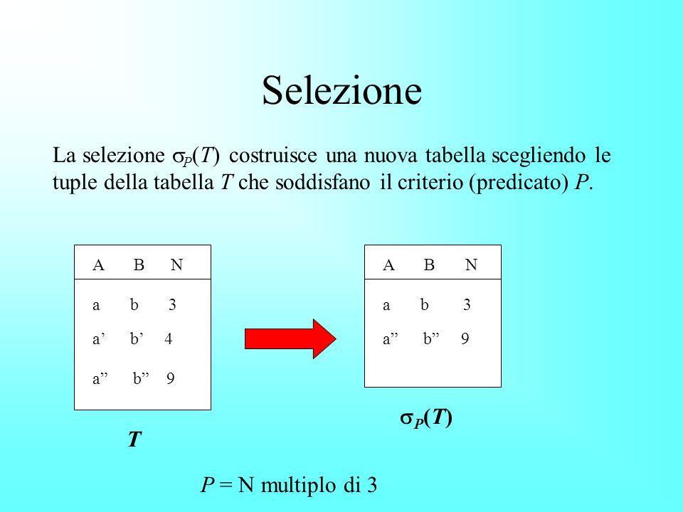 Selezione La selezione P (T) costruisce una nuova tabella scegliendo le tuple della tabella T che soddisfano il criterio (predicato) P.