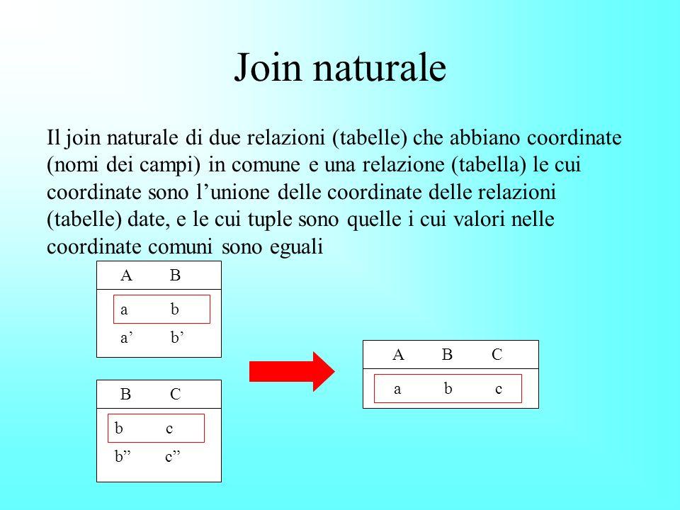 Join naturale Il join naturale di due relazioni (tabelle) che abbiano coordinate (nomi dei campi) in comune e una relazione (tabella) le cui coordinate sono lunione delle coordinate delle relazioni (tabelle) date, e le cui tuple sono quelle i cui valori nelle coordinate comuni sono eguali A B C A B B C b c a b a b c