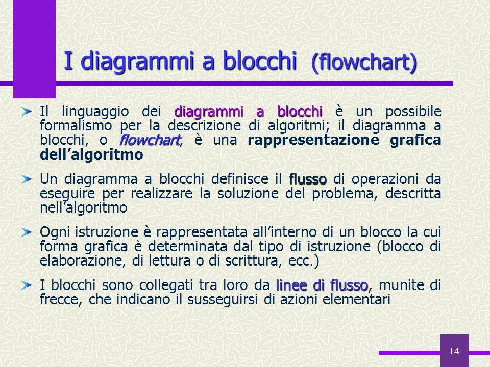 14 I diagrammi a blocchi (flowchart) diagrammi a blocchi flowchart Il linguaggio dei diagrammi a blocchi è un possibile formalismo per la descrizione