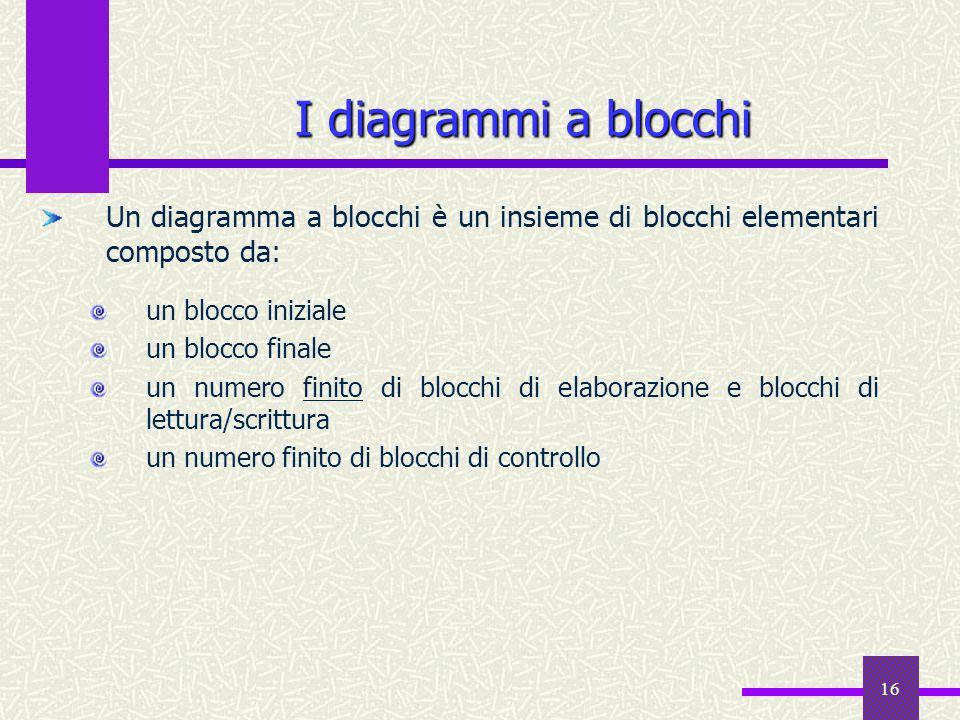 16 Un diagramma a blocchi è un insieme di blocchi elementari composto da: un blocco iniziale un blocco finale un numero finito di blocchi di elaborazi