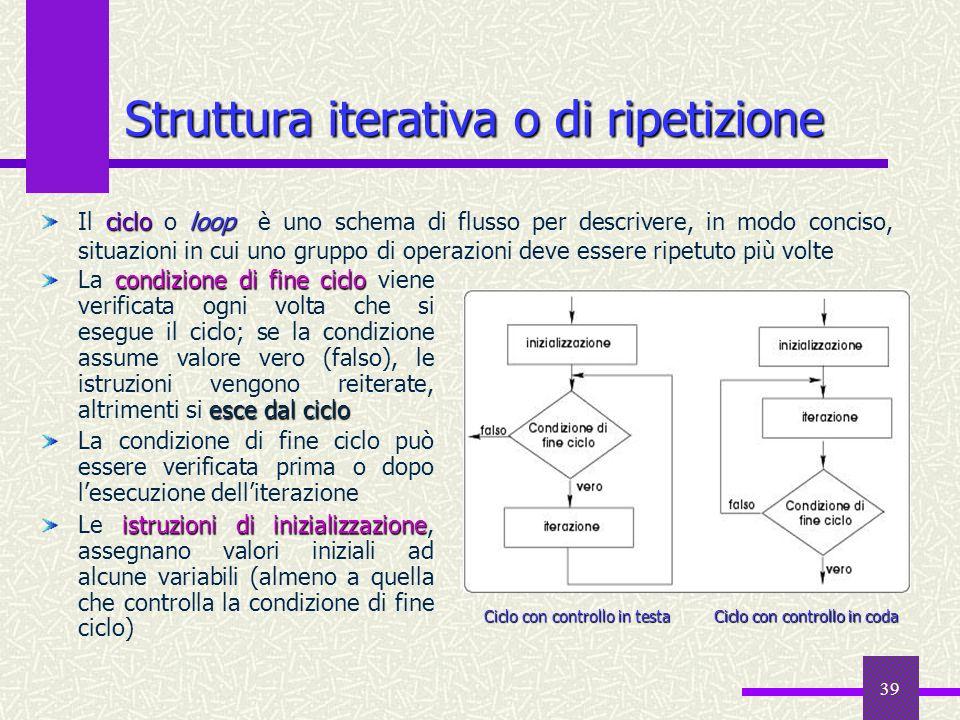 39 cicloloop Il ciclo o loop è uno schema di flusso per descrivere, in modo conciso, situazioni in cui uno gruppo di operazioni deve essere ripetuto p