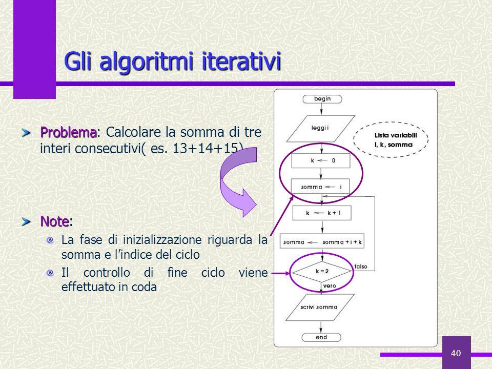 40 Gli algoritmi iterativi Problema Problema: Calcolare la somma di tre interi consecutivi( es. 13+14+15) Note Note: La fase di inizializzazione rigua