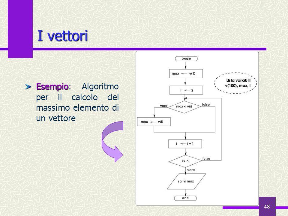 48 I vettori Esempio Esempio: Algoritmo per il calcolo del massimo elemento di un vettore vero