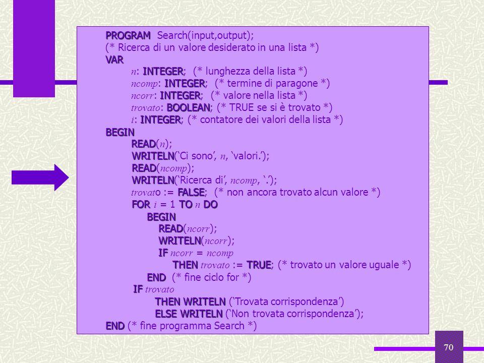 70 PROGRAM PROGRAM Search(input,output); (* Ricerca di un valore desiderato in una lista *)VAR INTEGER n : INTEGER; (* lunghezza della lista *) INTEGE