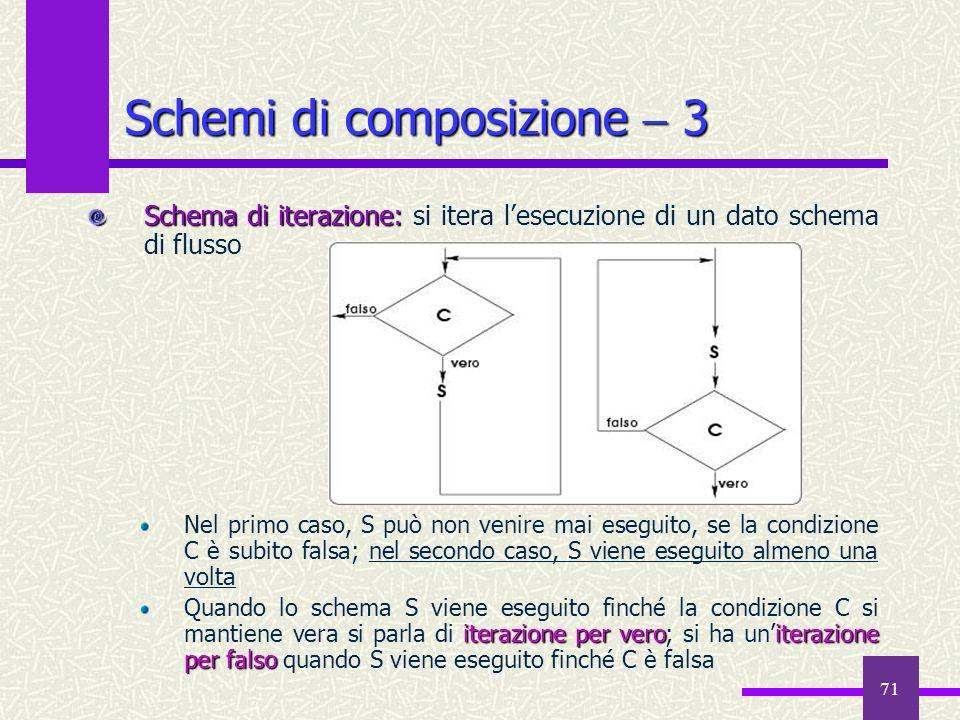 71 Schema di iterazione: Schema di iterazione: si itera lesecuzione di un dato schema di flusso Nel primo caso, S può non venire mai eseguito, se la c