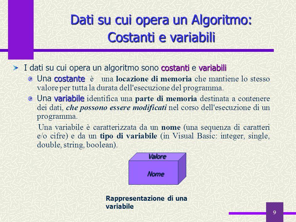 9 Dati su cui opera un Algoritmo: Costanti e variabili costantivariabili I dati su cui opera un algoritmo sono costanti e variabili costante Una costa