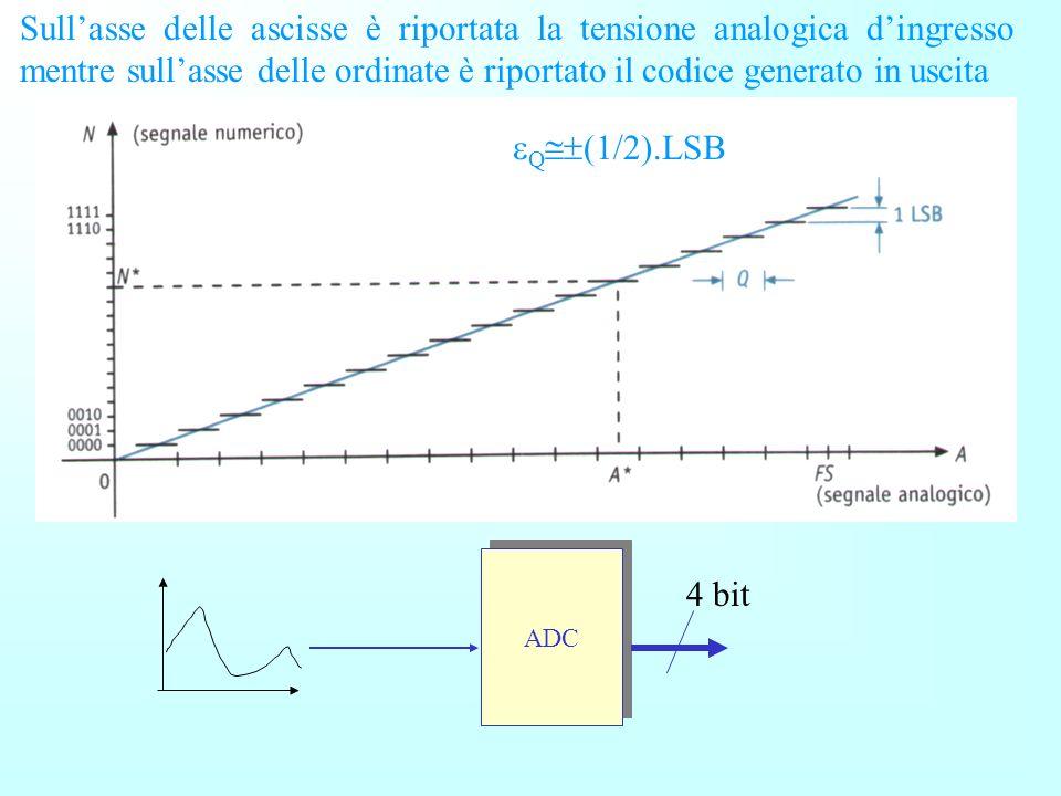 La conversione A/D fa corrispondere a ogni campo di valori analogici un dato numerico. Solo per il valore analogico al centro del campo la conversione