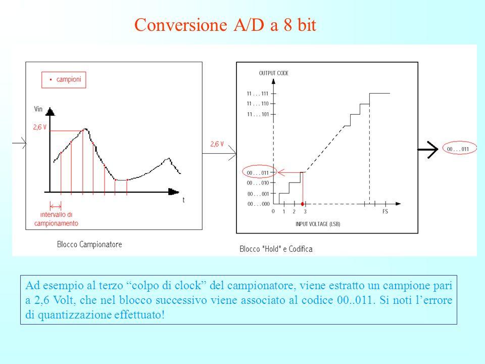 Q varia linearmente allinterno di ogni intervallo: è massimo alle due estremità e nullo al centro Andamento dellerrore assoluto in funzione della gran
