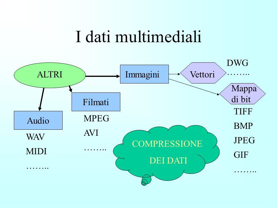 Memoria e informazioni INFORMAZIONE ISTRUZIONI DATI NUMERICI INTERI REALI NON NUMERICI CARATTERI ALTRI Rappresentazione mediante opportuna codifica