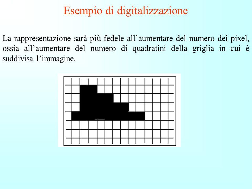 Esempio di digitalizzazione Si deve stabilire una convenzione per ordinare i pixel della griglia; assumiamo che i pixel siano ordinati dal basso verso