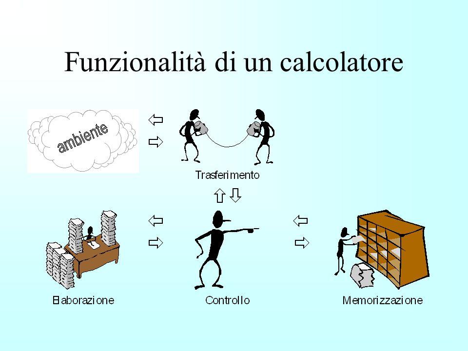 Funzionalità di un calcolatore