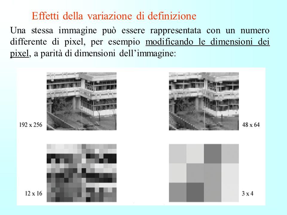 Risoluzione Il numero di pixel presenti sullo schermo (righe x colonne) prende il nome di risoluzione Risoluzione tipiche sono 640 x 480 1024 x 768 12