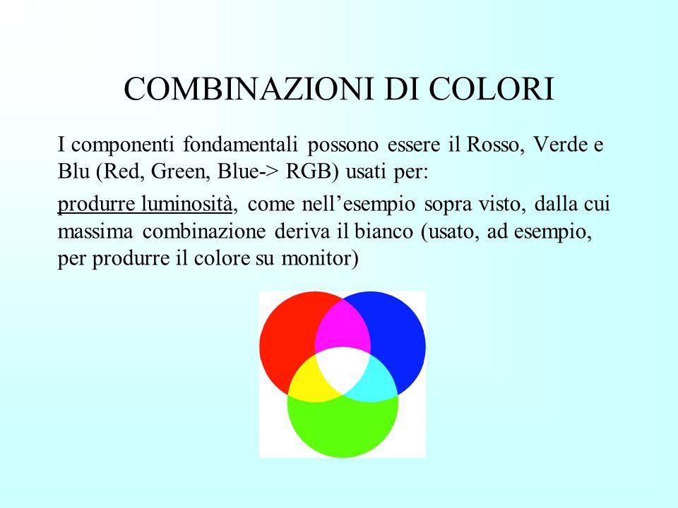 DEFINIZIONE DEI COLORI Grigio scuro 30 Blu25500 Verde02550 Rosso00255 Nero000 Bianco255 Colori risultanti 3°byte blu 2° byte verde 1° byte Rosso Siste