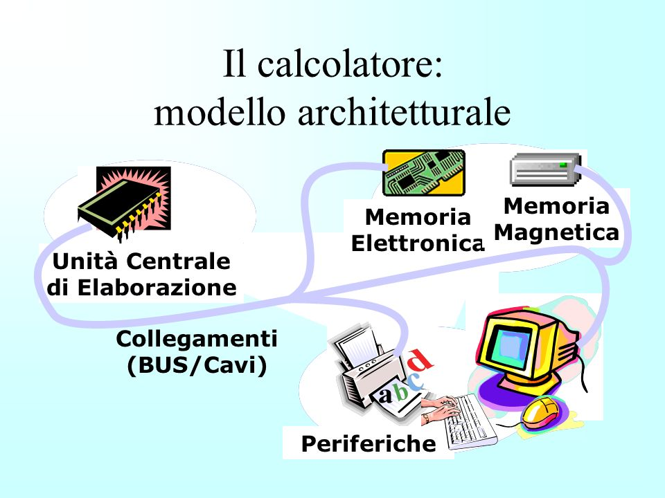 1.Elaborazione Interconnessione 2. Memorizzazione 3.