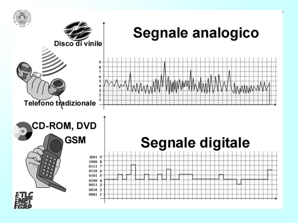Codifica dei suoni (esempio) Se volessimo codificare la musica di qualità CD dovremmo: –Usare due registrazioni corrispondenti a due microfoni distint