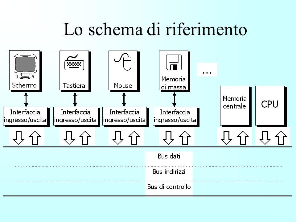 1. Elaborazione Interconnessione 2. Memorizzazione 3. Comunicazione (interfaccia) Unità Centrale di Elaborazione Memoria Elettronica Memoria Magnetica