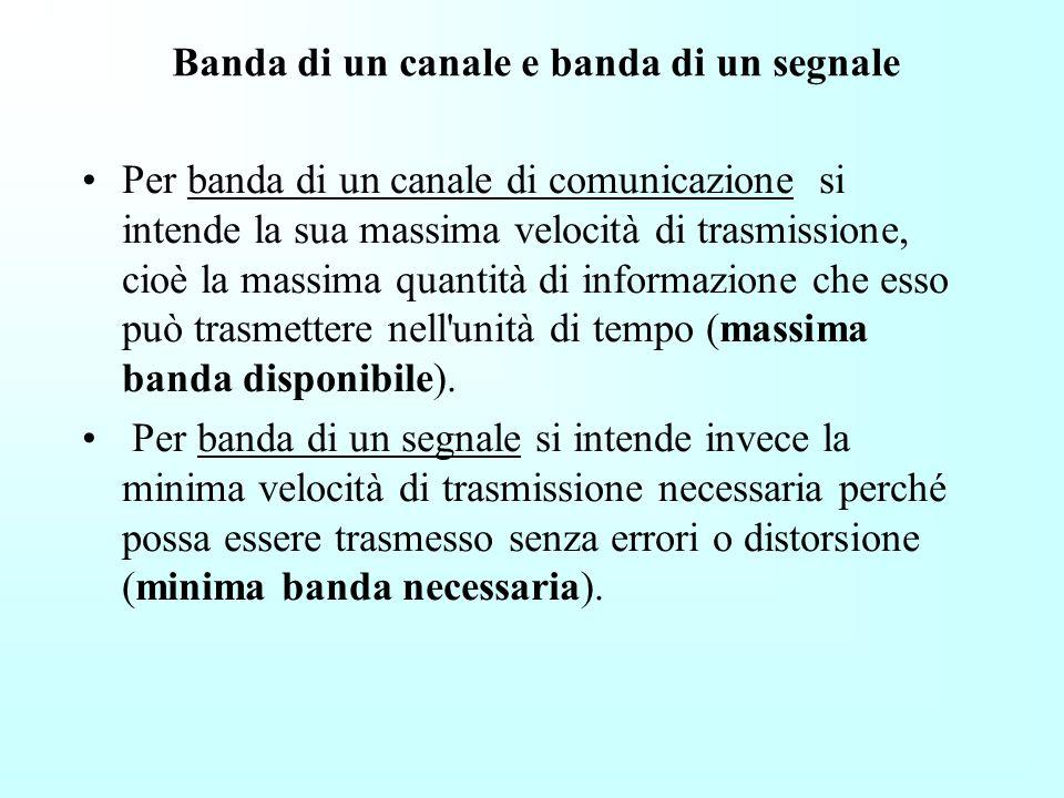 La larghezza di banda (di una trasmissione, di un segnale o di un canale di comunicazione) è la velocità di trasmissione dell'informazione. Nel caso d