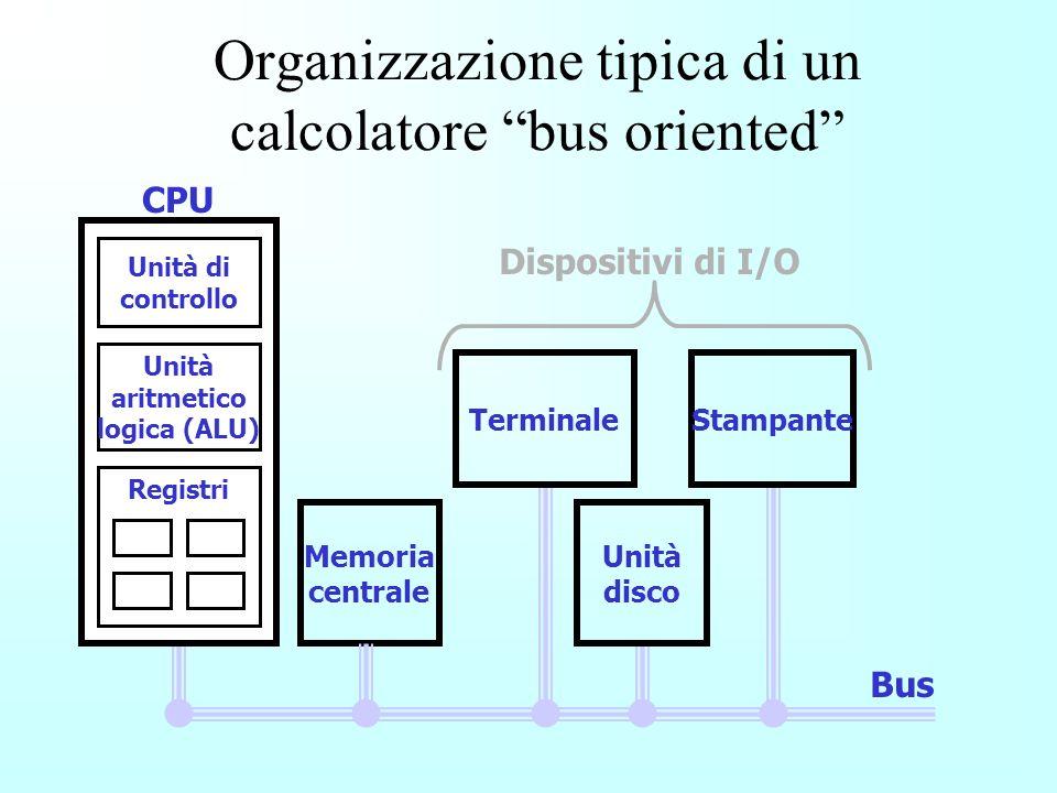 Organizzazione tipica di un calcolatore bus oriented CPU Memoria centrale Bus Unità di controllo Unità aritmetico logica (ALU) Registri CPU Terminale Unità disco Stampante Dispositivi di I/O