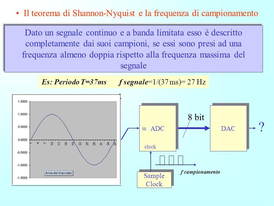 Simulazione di un Segnale sinusoidale a frequenza 27 Hz campionato con differenti frequenze di Campionamento (Sample) fc=1KHz fc=333 Hz fc=110 Hz fc=3
