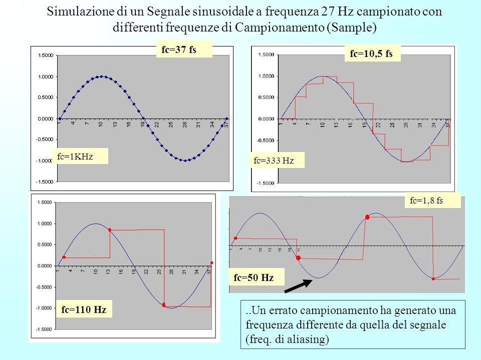 Il teorema di Shannon-Nyquist e la frequenza di campionamento Dato un segnale continuo e a banda limitata esso è descritto completamente dai suoi camp