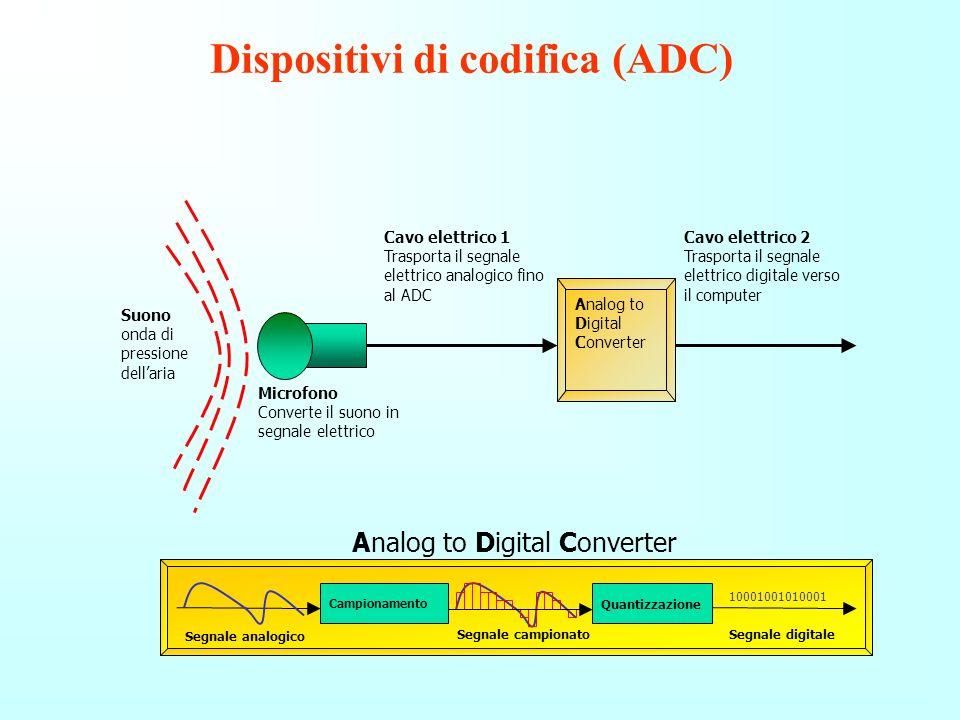 Convertitori Analogici Digitali (ADC) e Digitali Analogici (DAC)