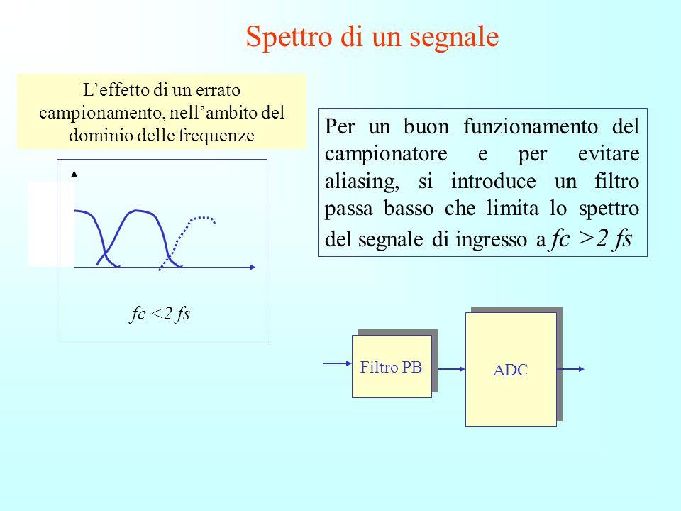 Spettro di un segnale Il campionamento introduce un aliasing: in pratica il campionamento provoca duplicazioni dello spettro del segnale. Se non si ri