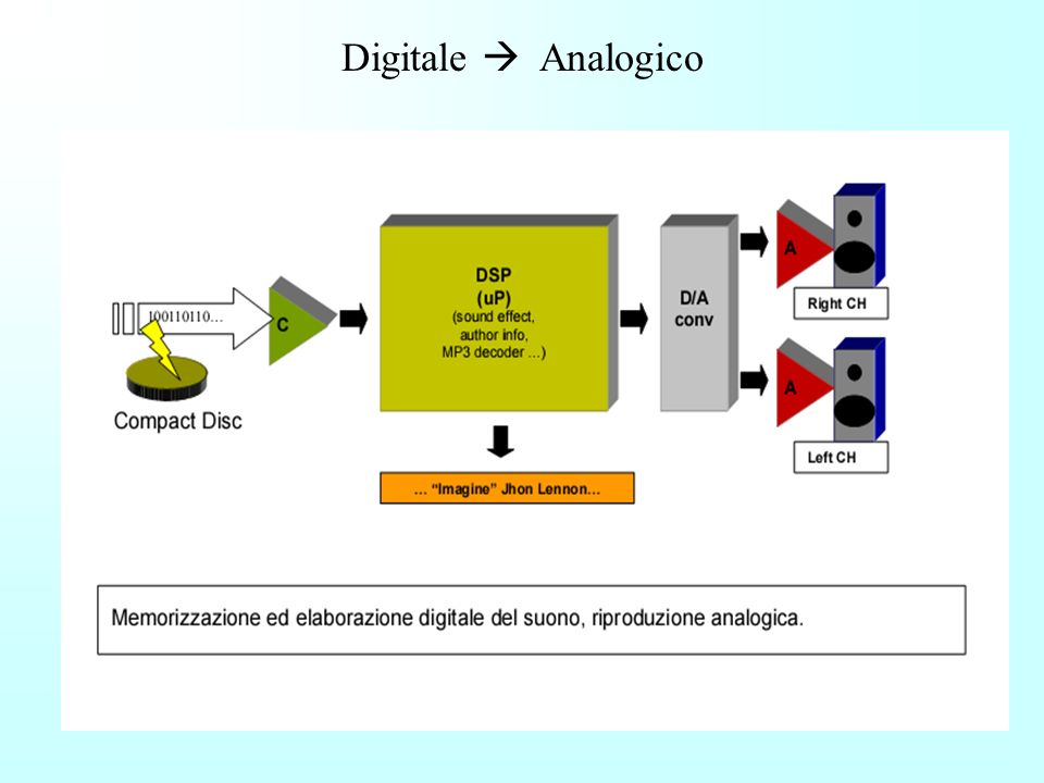 Conversione analogico - digitale - La qualità della conversione.. ADC 8 bit DAC Segnale analogico dal trasduttore Segnale in forma numerica + errore d