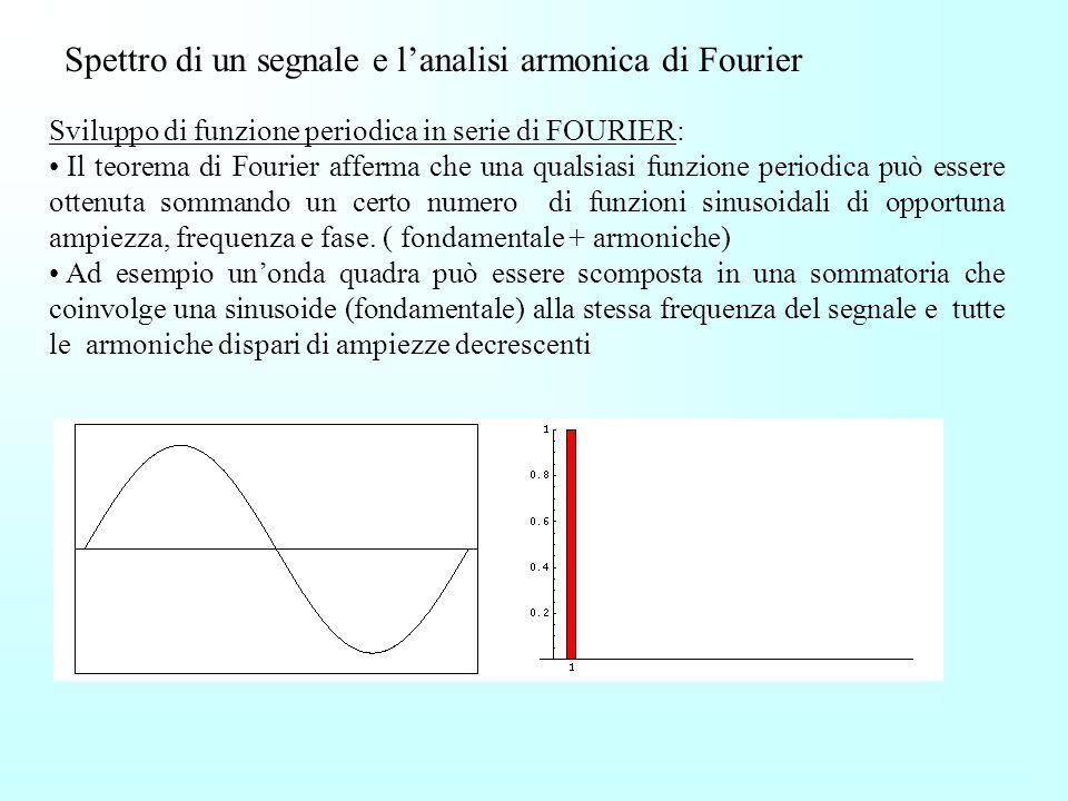 Pulse Code Modulation Campionamento (Hz) Bit Mono/Stereo Occupazione Kb/s 8.000 8 8/ 16 8.000 1616/ 31 11.025 811/ 22 11.025 1622/ 43 22.050 822/ 43 2