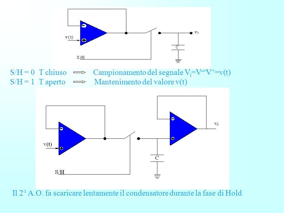 SAMPLE AND HOLD Il Sample and Hold nasce dallesigenza di campionare il segnale analogico e provvedere a mantenerlo per tutto il tempo della conversion