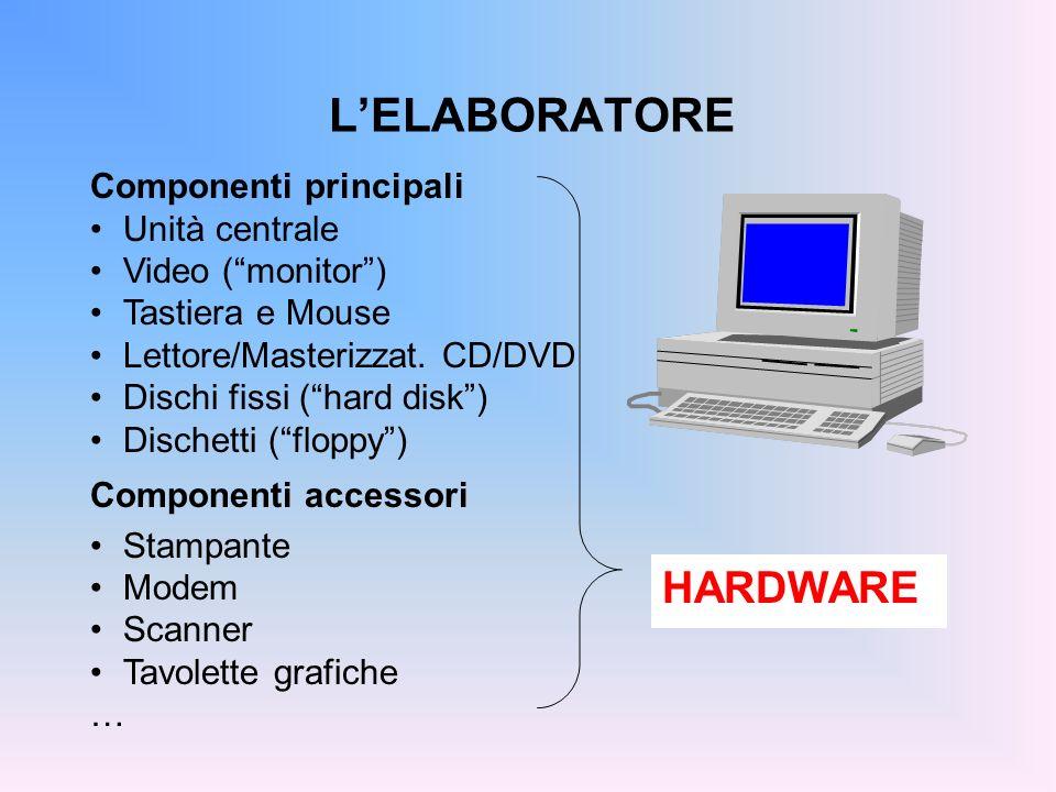 PERSONAL COMPUTER PC (ex IBM-COMPATIBILI) Usano processori della famiglia Intel 80x86: 8086 80286 80386 … Pentium Pentium MMX Pentium II Pentium III Pentium IV...