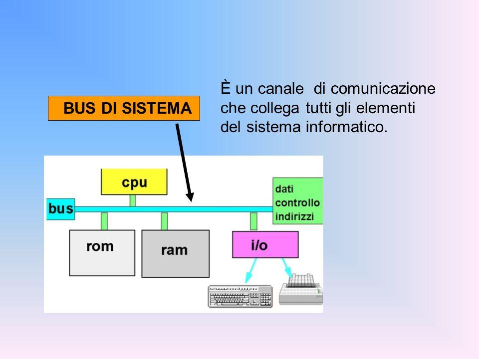 Unità di Input e Output Sono usate per far comunicare il calcolatore con l esterno (con lutente) UNITÀ DI INGRESSO / USCITA (I/O) Tastiera e Mouse Video e Stampante Scanner Tavoletta grafica...