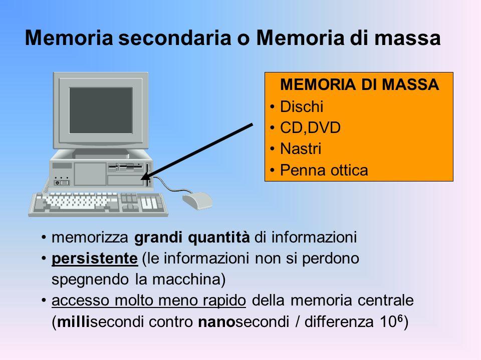 LA MEMORIA DI MASSA Caratteristiche: tempo di accesso capacità Scopo: memorizzare grandi masse di dati in modo persistente (I dati memorizzati su questo tipo di memoria sopravvivono allesecuzione dei programmi) Bit, Byte (e multipli) Kbyte (1.024 Byte) Mbyte (1.048.576 Byte) Gbyte (1.073.741.824 Byte) Tempo di accesso disco fisso: ~10 ms floppy: ~100 ms Capacità disco fisso: >10 GB floppy: 1.4 MB